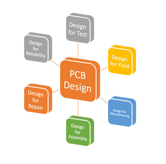Design for PCB assembly to lower cost