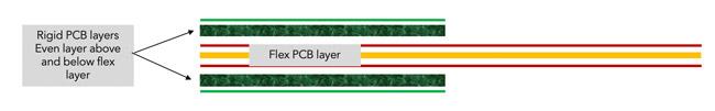 Rigid Flex PCB layer stack-up