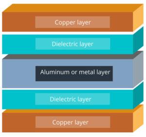 Aluminum-metal core printed circuit board layers