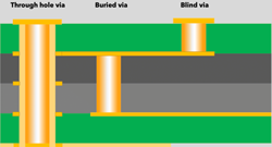Blind, buried, through-hole PCB vias