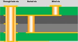 Blind, buried, through-hole PCB vias