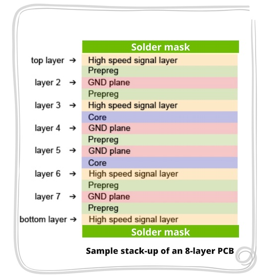PCB stack-up sample of 8 layer PCB