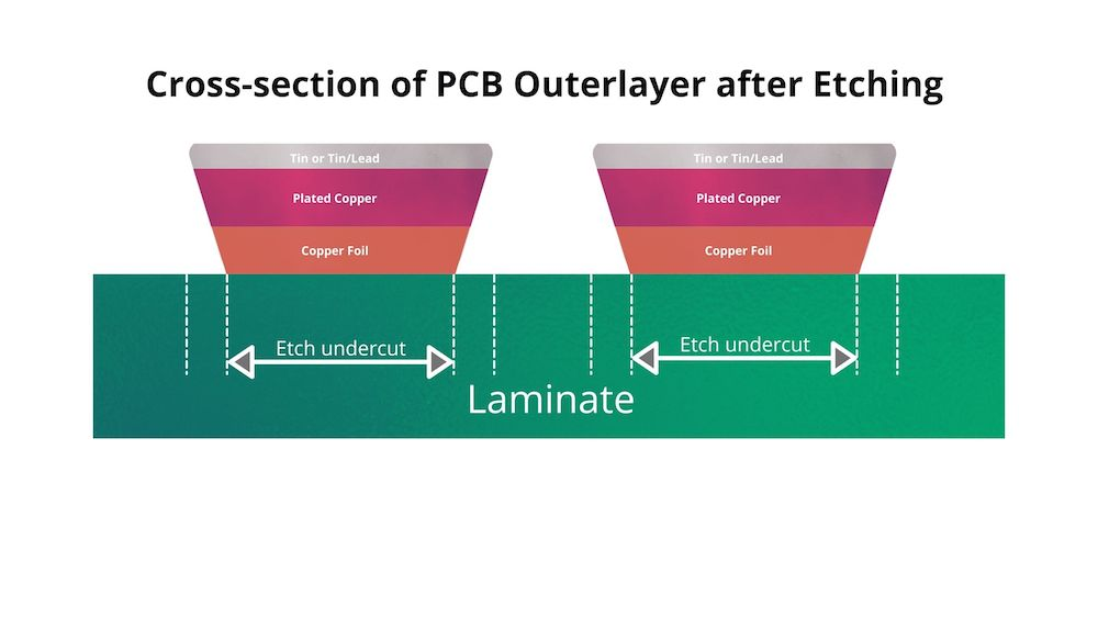 Cross-section of PCB Outer layer after Etching